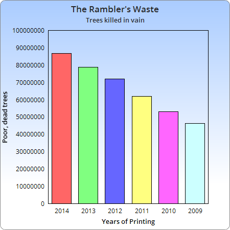 Earth + Environment : Rambler Has Allegedly Decimated World's Tree Population since 2009